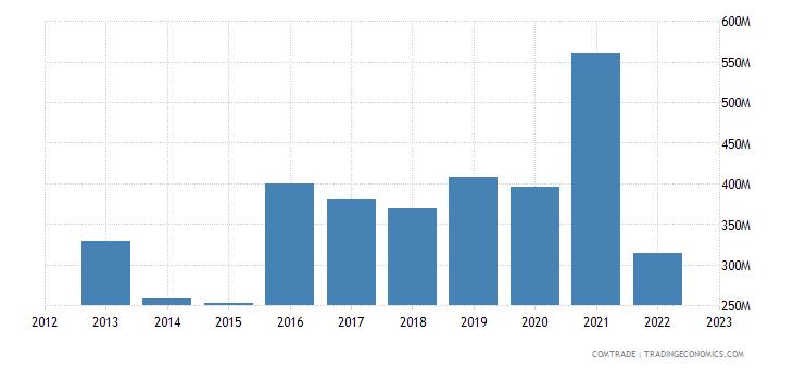sweden exports ukraine