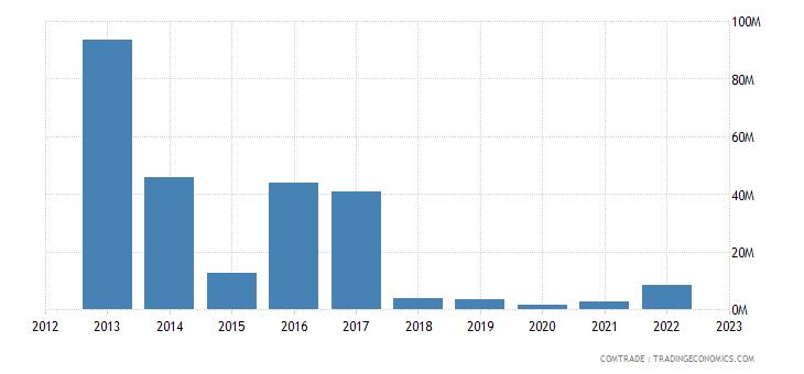 sweden exports venezuela