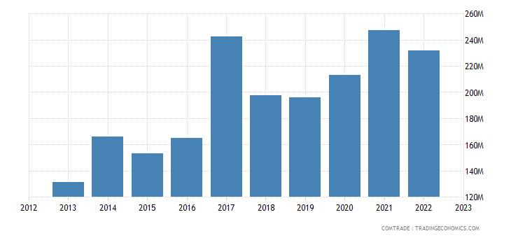 sweden exports vietnam
