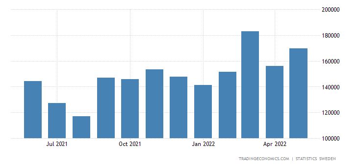 Sweden Exports