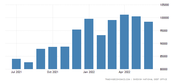 Sweden Total Gross External Debt