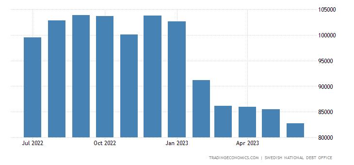 Sweden Central Government External Debt