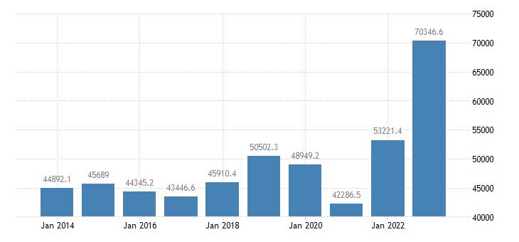 sweden extra eu trade imports eurostat data