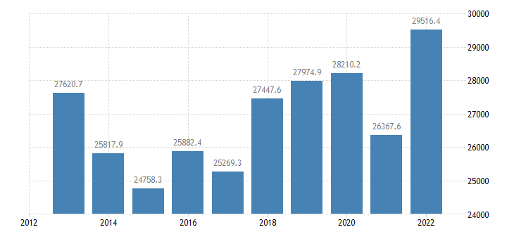 sweden extra eu trade of machinery transport equipment sitc 7 exports eurostat data