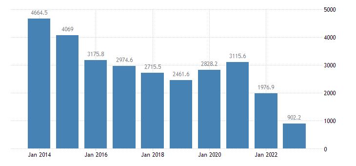 sweden extra eu trade of other manufactured goods sitc 68 trade balance eurostat data