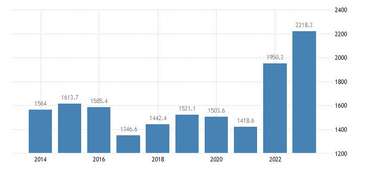sweden extra eu trade of raw materials sitc 24 imports eurostat data