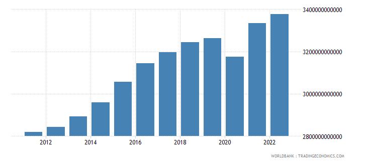 sweden final consumption expenditure constant lcu wb data