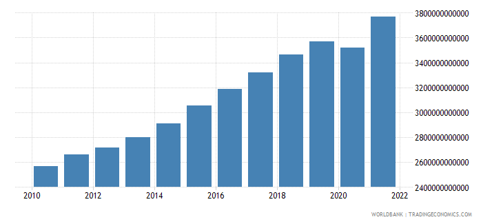 sweden final consumption expenditure current lcu wb data