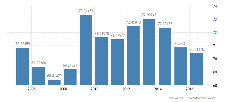 sweden final consumption expenditure etc percent of gdp wb data
