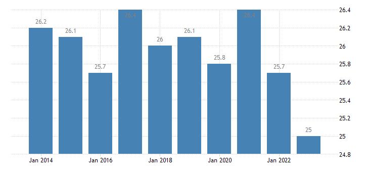 sweden final consumption expenditure of general gov eurostat data