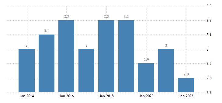 sweden final consumption expenditure of households communications eurostat data