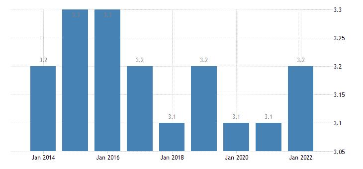sweden final consumption expenditure of households health eurostat data