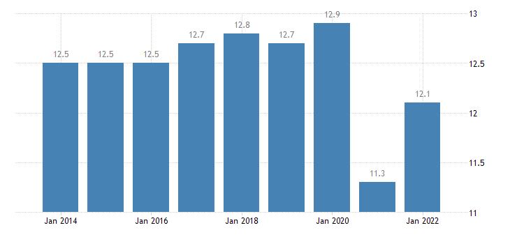 sweden final consumption expenditure of households transport eurostat data