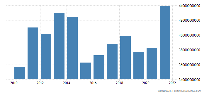 sweden final consumption expenditure us dollar wb data