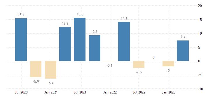 sweden financial account eurostat data