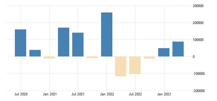 sweden financial account on portfolio investment eurostat data