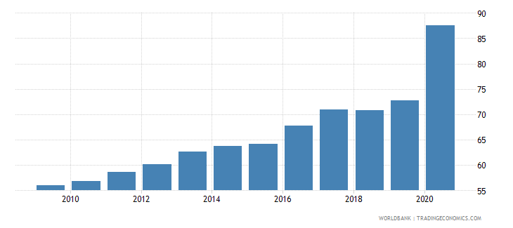 sweden financial system deposits to gdp percent wb data