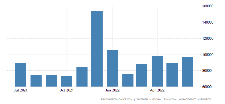Sweden Fiscal Expenditure