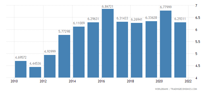 sweden food exports percent of merchandise exports wb data
