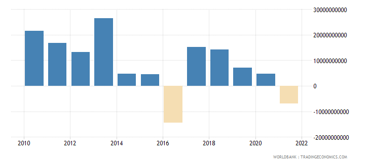 sweden foreign direct investment net bop us dollar wb data