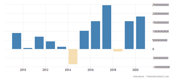 sweden foreign direct investment net inflows bop us dollar wb data