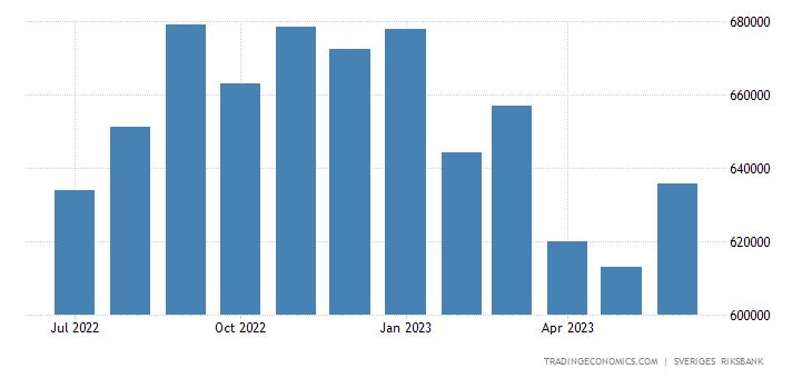 Sweden Foreign Exchange Reserves