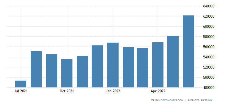 Sweden Foreign Exchange Reserves