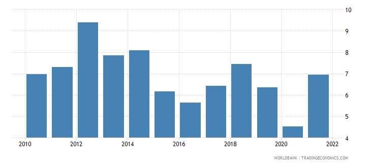 sweden fuel exports percent of merchandise exports wb data
