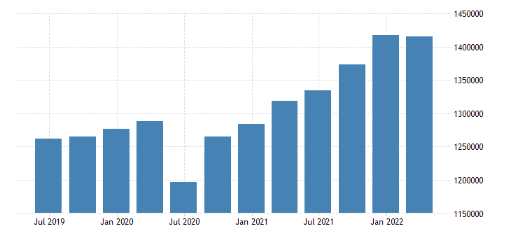 sweden gdp at market prices eurostat data
