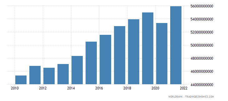 sweden gdp constant 2000 us dollar wb data