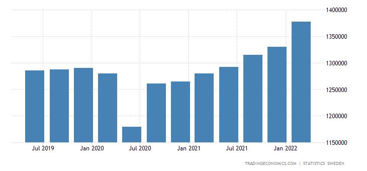 Sweden GDP Constant Prices