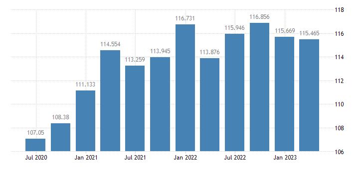 sweden gdp deflator eurostat data