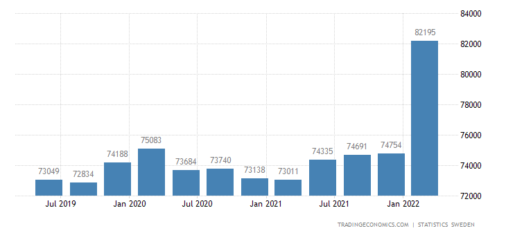 Sweden GDP From Construction