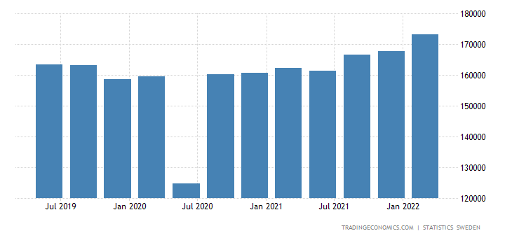 Sweden GDP From Manufacturing