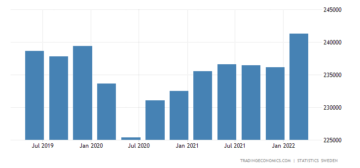 Sweden GDP From Public Administration