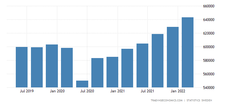 Sweden GDP From Services