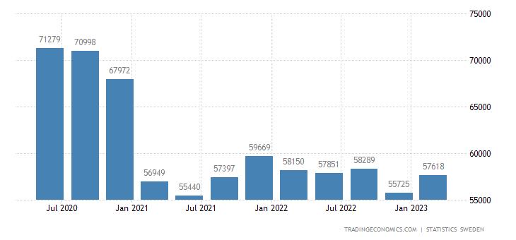 Sweden GDP From Utilities