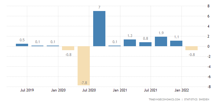 Sweden GDP Growth Rate