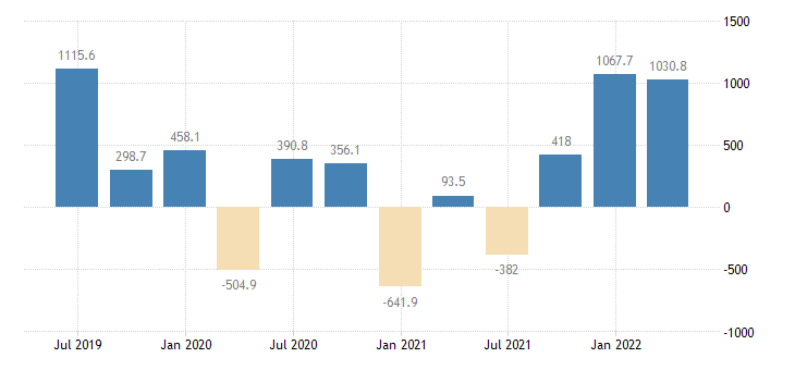 sweden gdp main components changes in inventories eurostat data