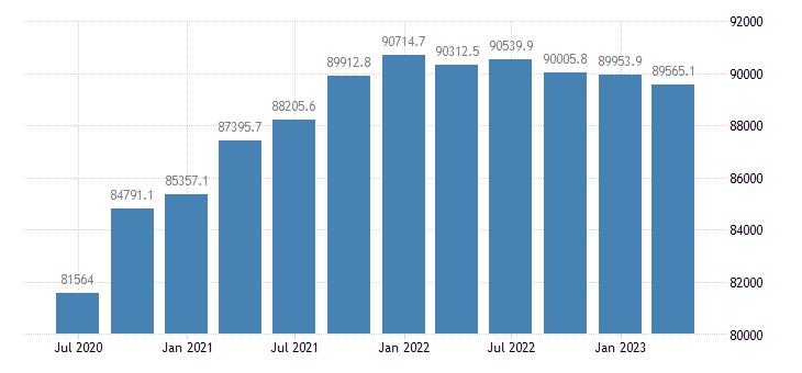 sweden gdp main components final consumption expenditure eurostat data