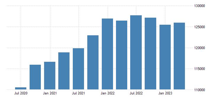 sweden gdp main components final consumption expenditure gross capital formation eurostat data