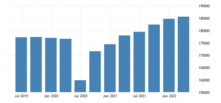 sweden gdp main components final consumption expenditure gross capital formation exports of goods services eurostat data