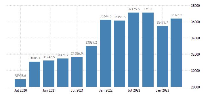 sweden gdp main components gross capital formation eurostat data