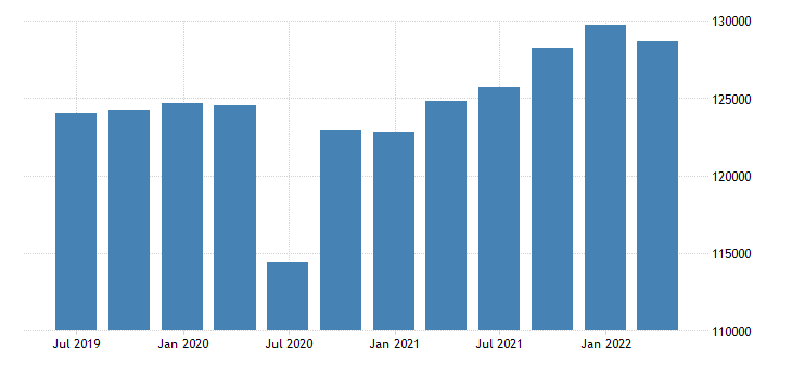 sweden gdp main components gross domestic product at market prices eurostat data