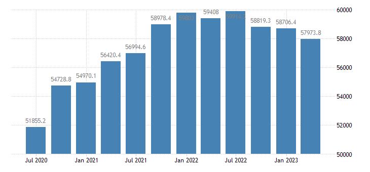 sweden gdp main components household npish final consumption expenditure eurostat data