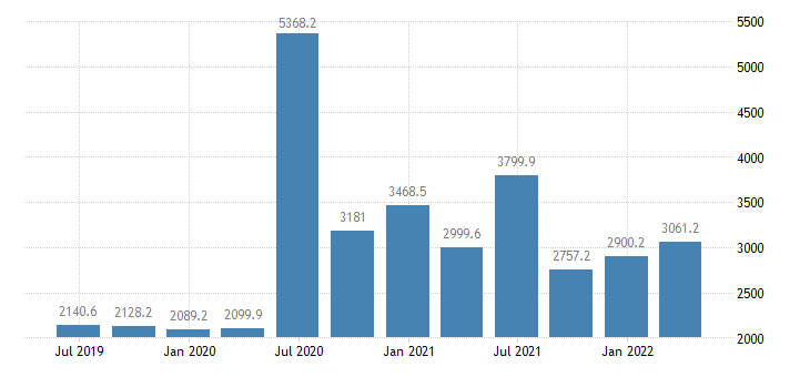 sweden gdp main components subsidies eurostat data