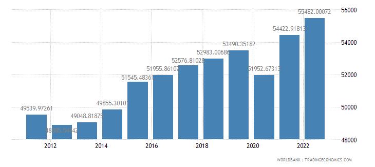 sweden gdp per capita constant 2000 us dollar wb data