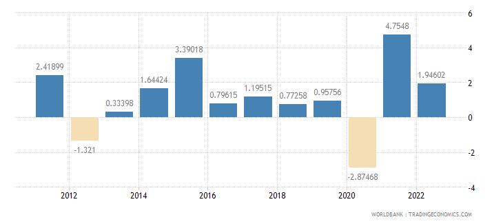 sweden gdp per capita growth annual percent wb data