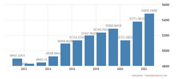 sweden gdp per capita ppp constant 2005 international dollar wb data