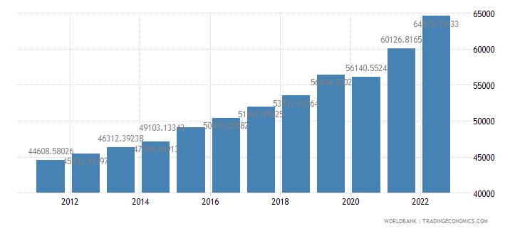sweden gdp per capita ppp us dollar wb data